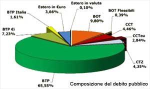 Cacs sui titoli di stato cosa sono e come funzionano for Composizione del parlamento italiano oggi