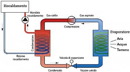Schema funzionamento pompa di calore fare di una mosca for Autoclave funzionamento schema